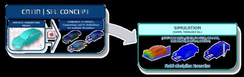 CATIA | SFE CONCEPT - a breakthrough for simulation driven design