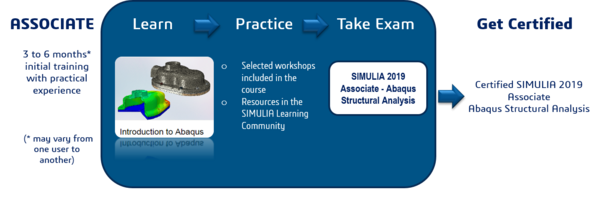 SIMULIA Certification