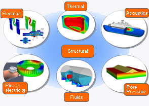 how to use pd3d elemens in abaqus