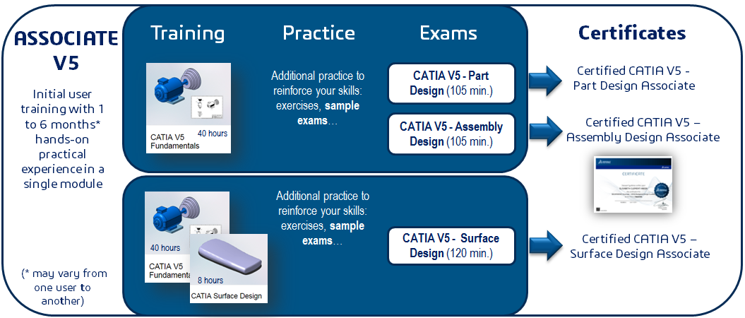 CATIA Certification