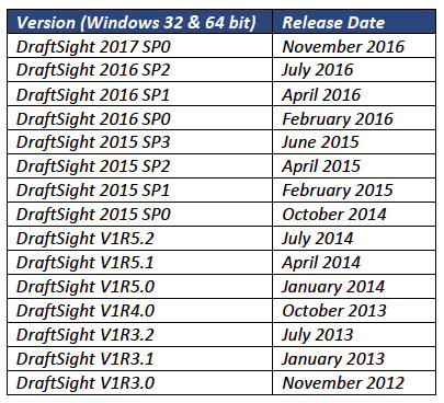 Draftsight download dassault