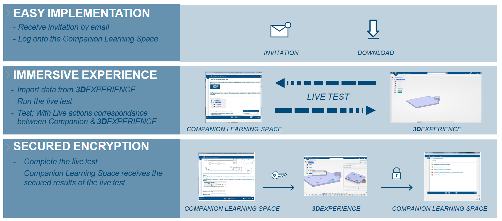 ELearning - 3DS Learning Solutions - Dassault Systèmes®